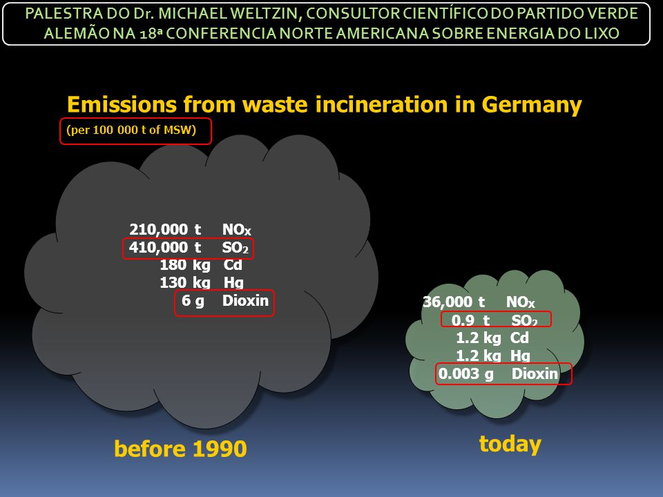 Emissions from waste incineration in Germany (per 100 000 t of MSW) before 1990 today 210,000 t NO X 410,000 t SO 2 180 kg Cd 130 kg Hg 6 g Dioxin 36,