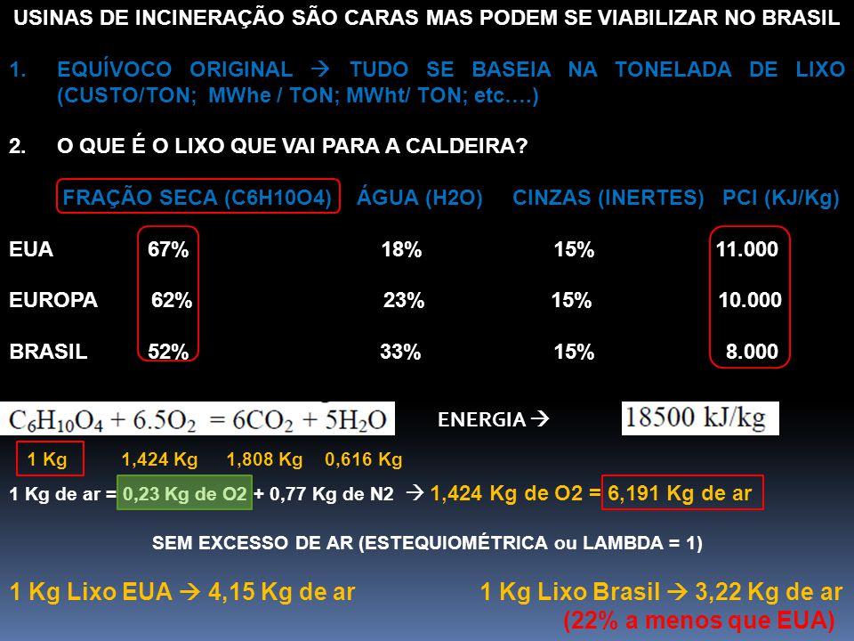 USINAS DE INCINERAÇÃO SÃO CARAS MAS PODEM SE VIABILIZAR NO BRASIL 1.EQUÍVOCO ORIGINAL  TUDO SE BASEIA NA TONELADA DE LIXO (CUSTO/TON; MWhe / TON; MWh