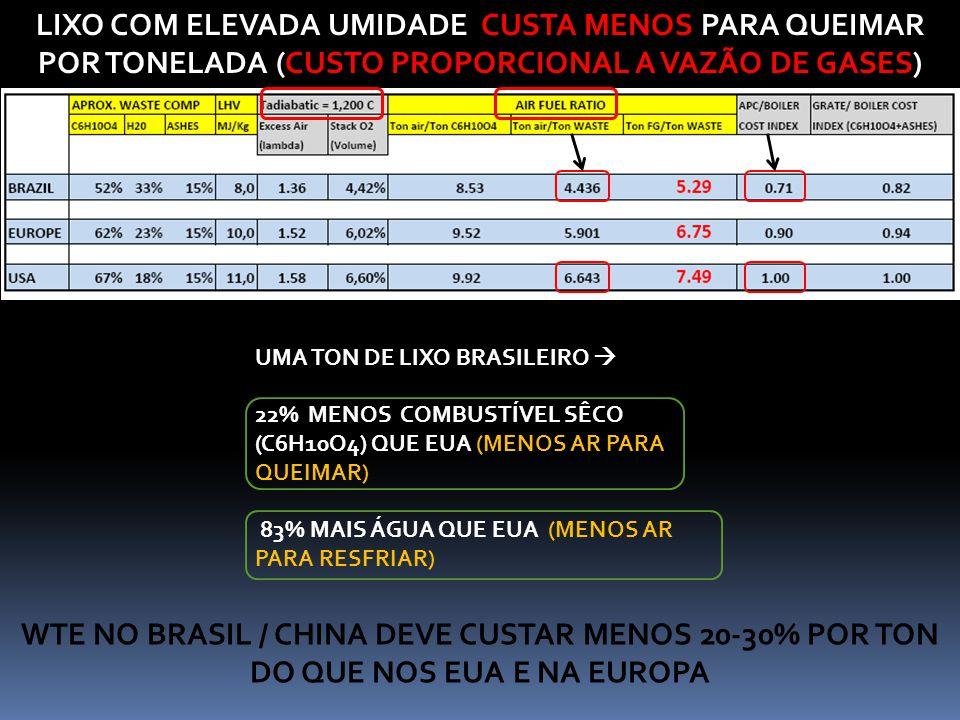 LIXO COM ELEVADA UMIDADE CUSTA MENOS PARA QUEIMAR POR TONELADA (CUSTO PROPORCIONAL A VAZÃO DE GASES) UMA TON DE LIXO BRASILEIRO  22% MENOS COMBUSTÍVE