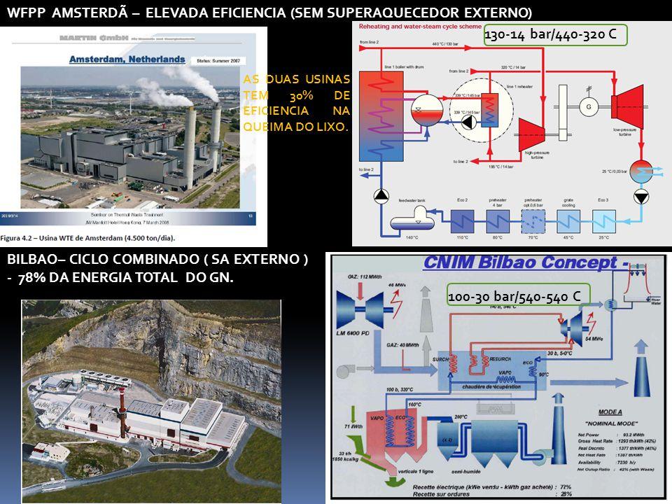 WFPP AMSTERDÃ – ELEVADA EFICIENCIA (SEM SUPERAQUECEDOR EXTERNO) BILBAO– CICLO COMBINADO ( SA EXTERNO ) - 78% DA ENERGIA TOTAL DO GN. AS DUAS USINAS TE