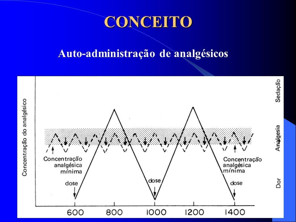 Magda A S Silva PCA EPIDURAL Combinação  opióides + anestésico local Analgesia segmentar Analgesia superior à sistêmica nas toracotomias Administração contínua através de cateter