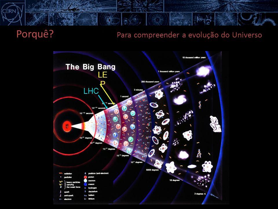 LE P LHC Porquê? Para compreender a evolução do Universo