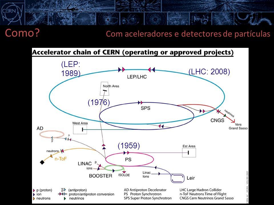 (1959) (1976) (LEP: 1989) (LHC: 2008) Como? Com aceleradores e detectores de partículas