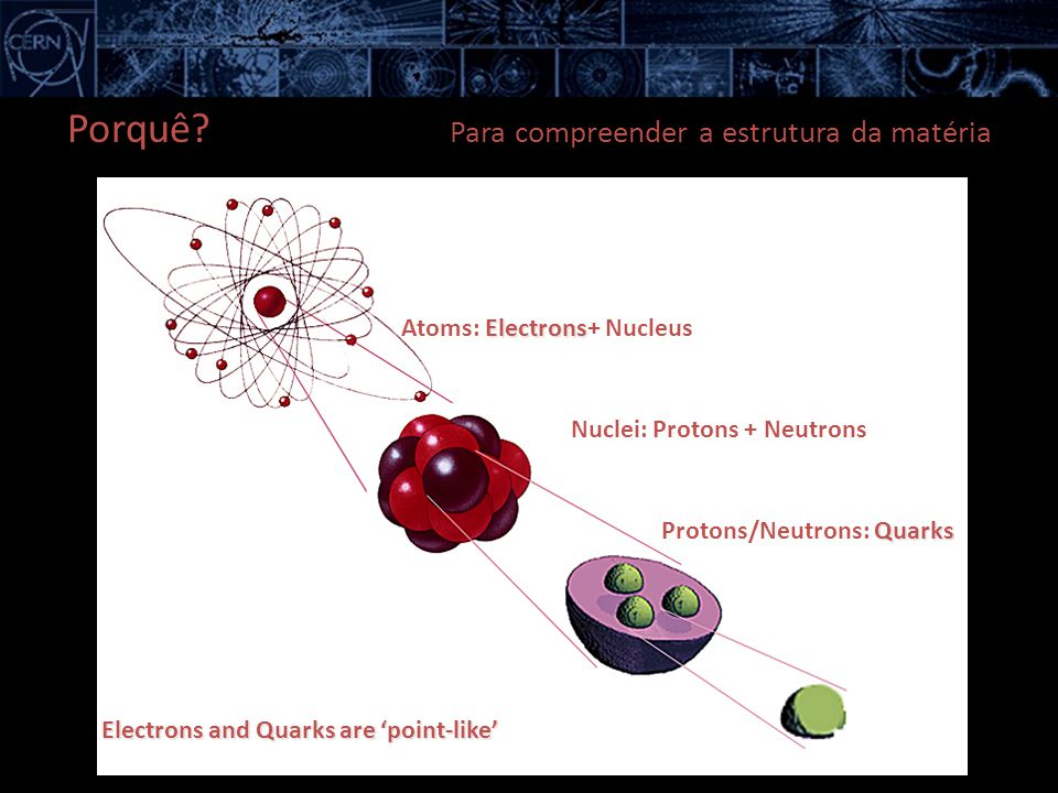 Electrons Atoms: Electrons+ Nucleus Nuclei: Protons + Neutrons Quarks Protons/Neutrons: Quarks Electrons and Quarks are 'point-like' Porquê? Para comp
