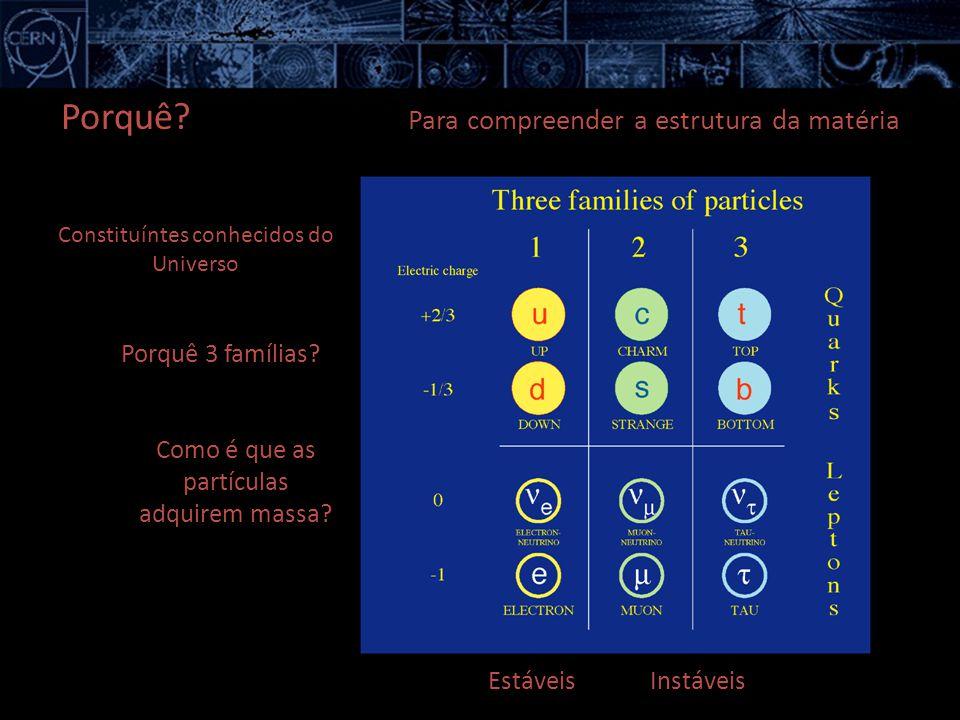 Constituíntes conhecidos do Universo EstáveisInstáveis Porquê 3 famílias? Como é que as partículas adquirem massa? Porquê? Para compreender a estrutur