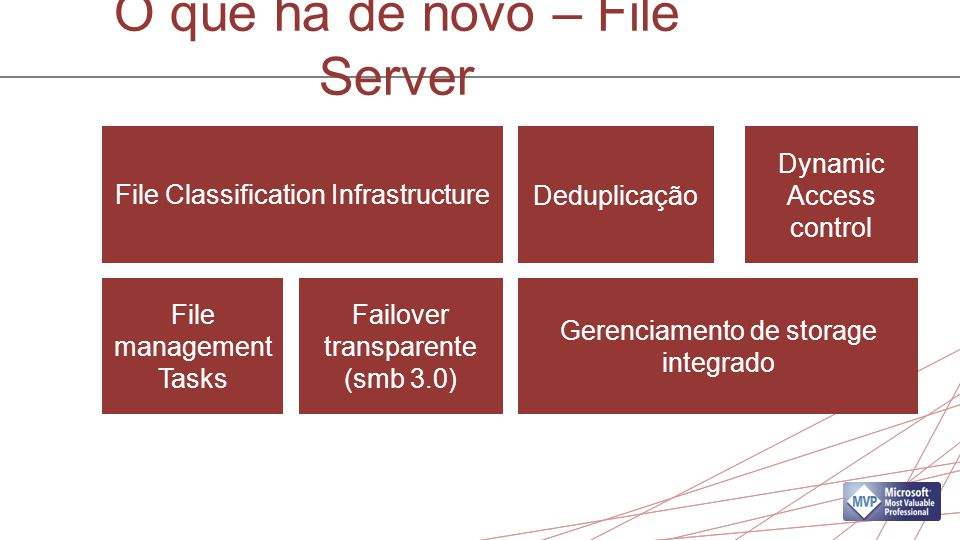 O que há de novo – File Server File Classification Infrastructure Gerenciamento de storage integrado Deduplicação Dynamic Access control File management Tasks Failover transparente (smb 3.0)