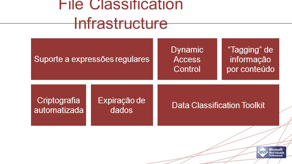"File Classification Infrastructure Suporte a expressões regulares Data Classification Toolkit Dynamic Access Control ""Tagging"" de informação por conte"