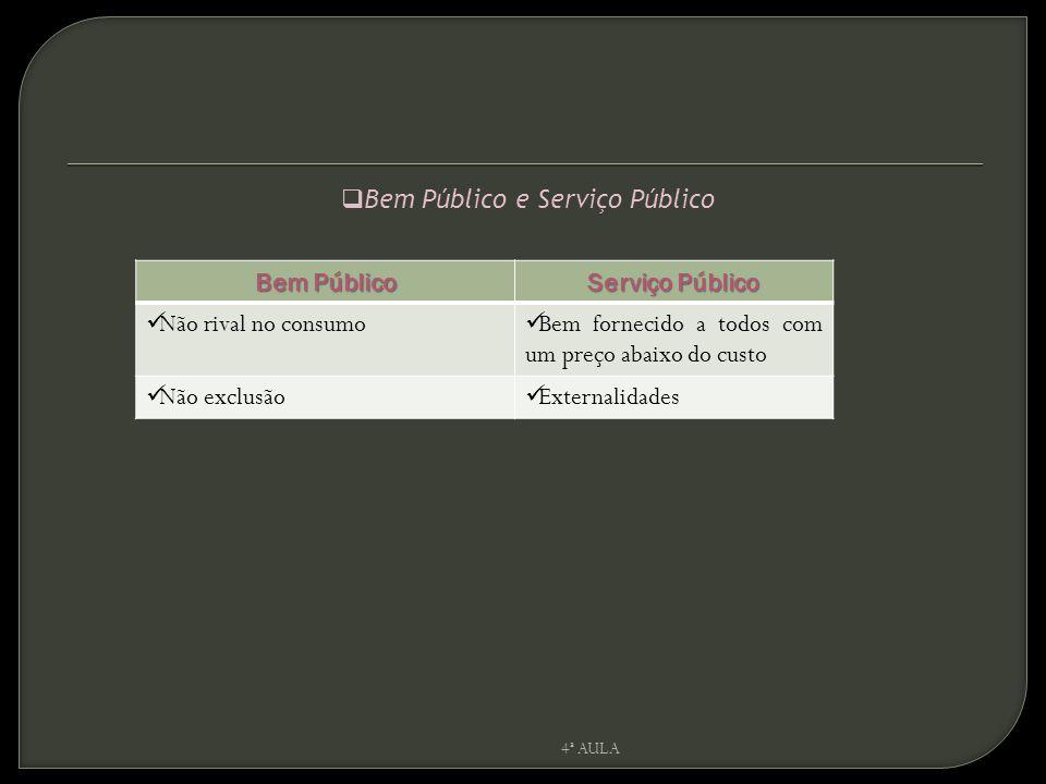 Bem Público Serviço Público Não rival no consumo Bem fornecido a todos com um preço abaixo do custo Não exclusão Externalidades  Bem Público e Serviç