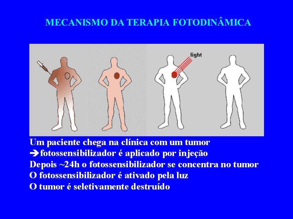 MECANISMO DA TERAPIA FOTODINÂMICA