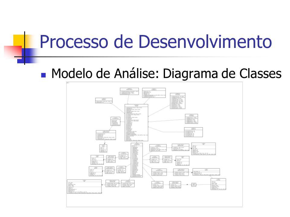 Processo de Desenvolvimento Modelo de Análise: Diagrama de Classes