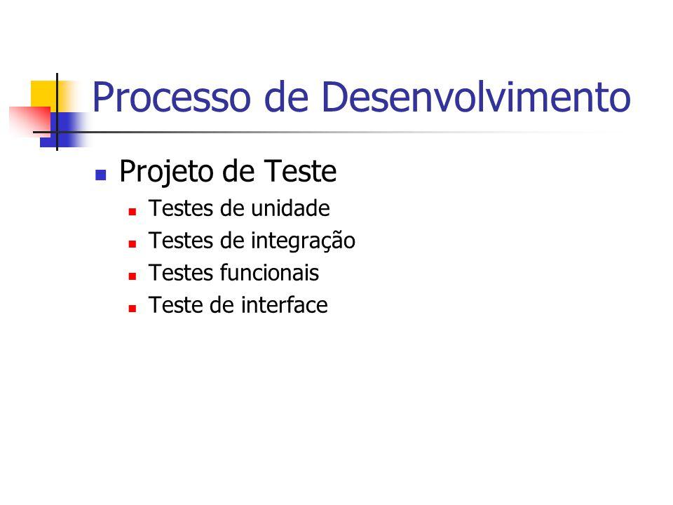 Processo de Desenvolvimento Projeto de Teste Testes de unidade Testes de integração Testes funcionais Teste de interface