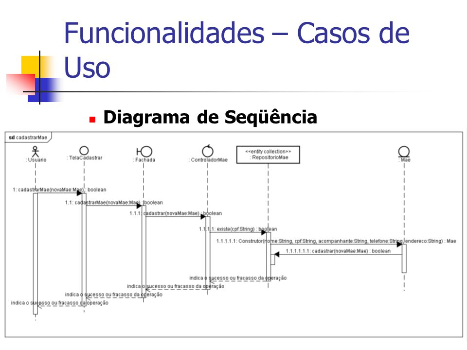 Funcionalidades – Casos de Uso Diagrama de Seqüência