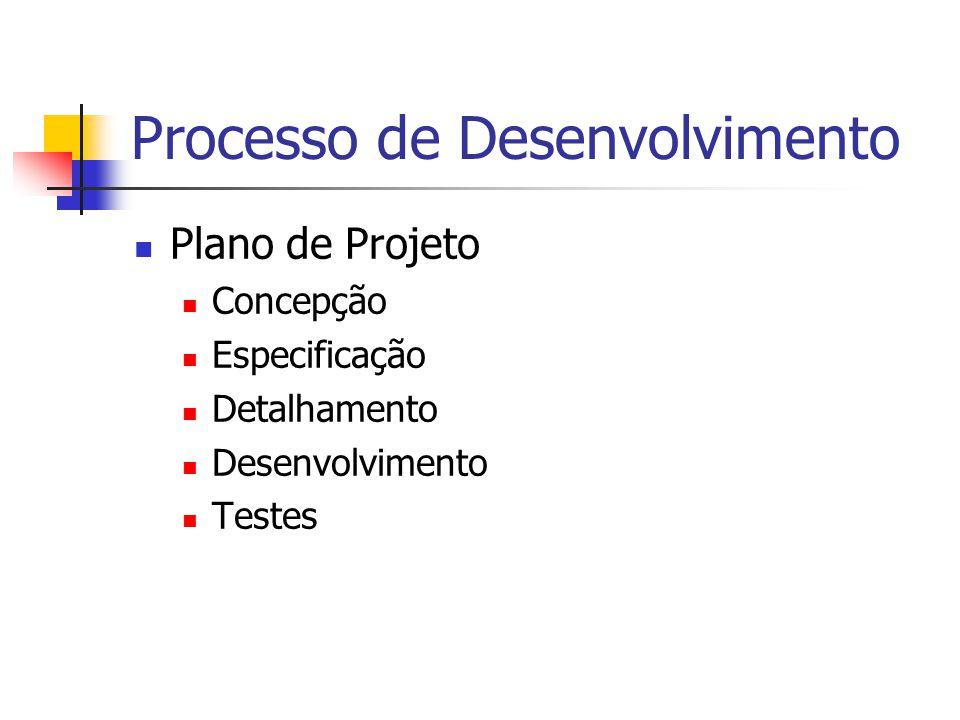 Processo de Desenvolvimento Plano de Projeto Concepção Especificação Detalhamento Desenvolvimento Testes