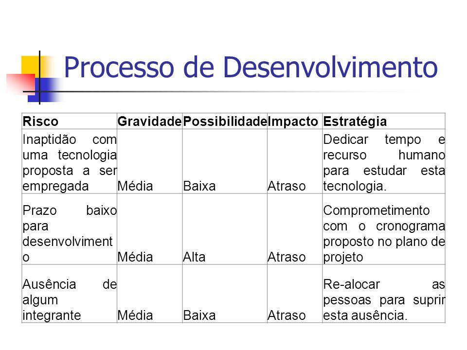 Processo de Desenvolvimento RiscoGravidadePossibilidadeImpactoEstratégia Inaptidão com uma tecnologia proposta a ser empregadaMédiaBaixaAtraso Dedicar