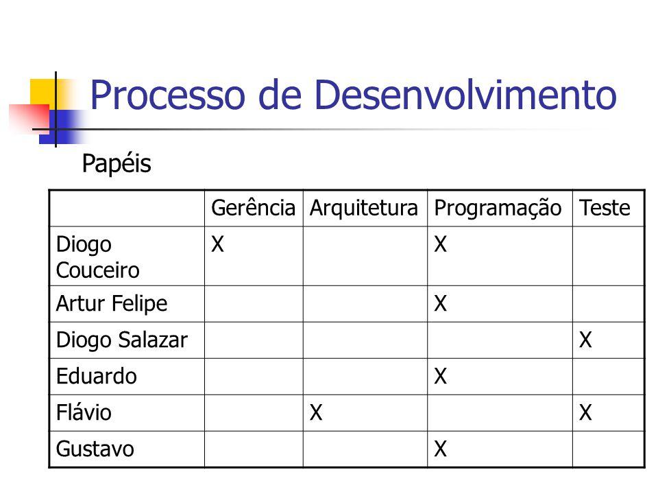 Processo de Desenvolvimento GerênciaArquiteturaProgramaçãoTeste Diogo Couceiro XX Artur FelipeX Diogo SalazarX EduardoX FlávioXX GustavoX Papéis
