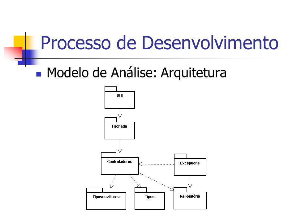 Processo de Desenvolvimento Modelo de Análise: Arquitetura