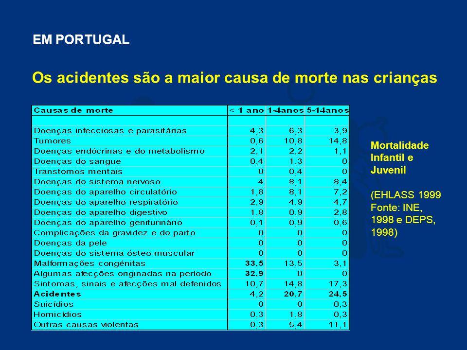 NA EUROPA Causas de Morte Acidental nas Crianças (0-14 anos) Fonte: WHO 96-00