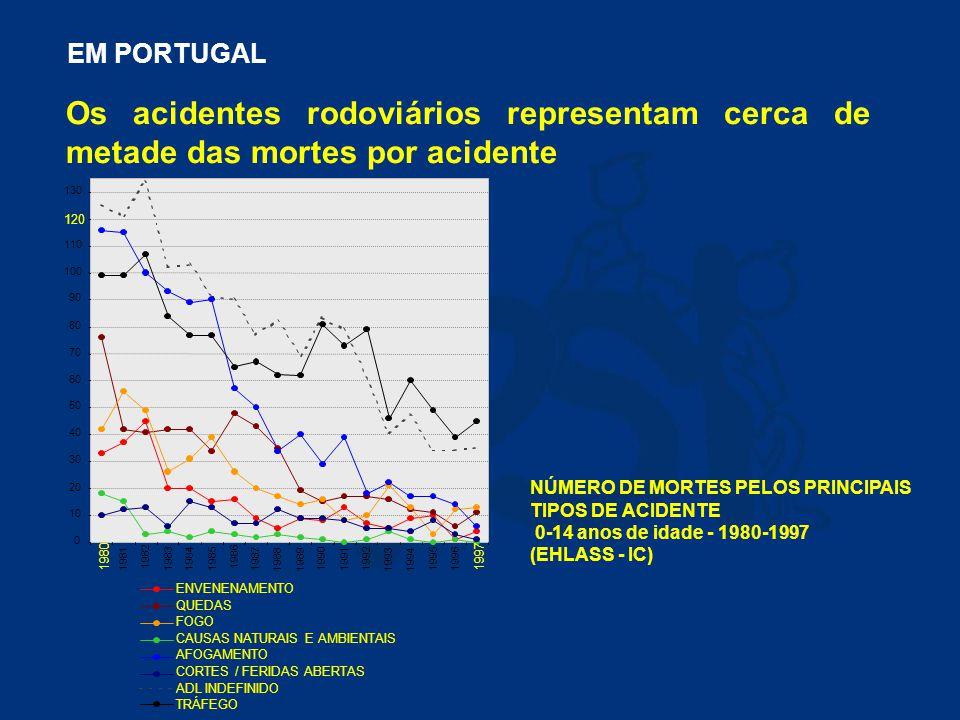 Os acidentes são a maior causa de morte nas crianças Mortalidade Infantil e Juvenil (EHLASS 1999 Fonte: INE, 1998 e DEPS, 1998) EM PORTUGAL