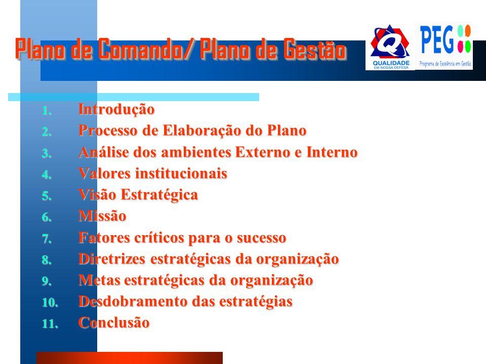 1. Introdução 2. Processo de Elaboração do Plano 3. Análise dos ambientes Externo e Interno 4. Valores institucionais 5. Visão Estratégica 6. Missão 7