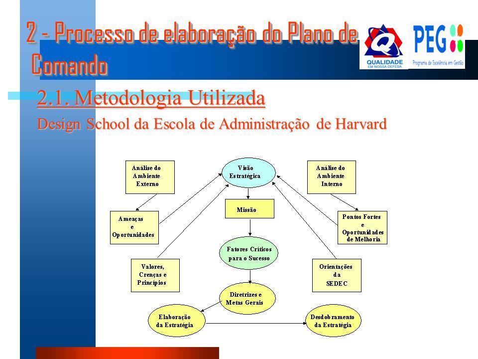 2 - Processo de elaboração do Plano de Comando 2.2 – Grupo de trabalho - Assessoria do CEPEG - Membros da administração da Organização - Etc