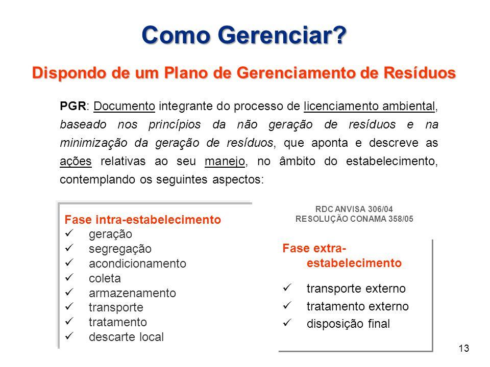 Como Gerenciar? Dispondo de um Plano de Gerenciamento de Resíduos Fase intra-estabelecimento geração segregação acondicionamento coleta armazenamento