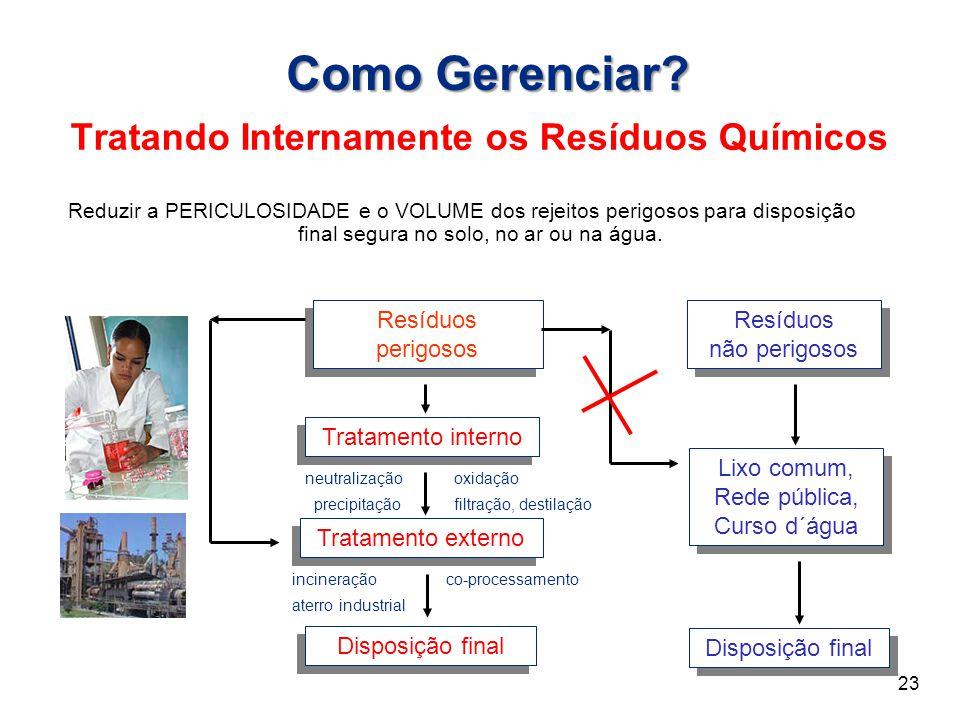 Como Gerenciar? Tratando Internamente os Resíduos Químicos Tratamento externo Disposição final Lixo comum, Rede pública, Curso d´água Resíduos perigos