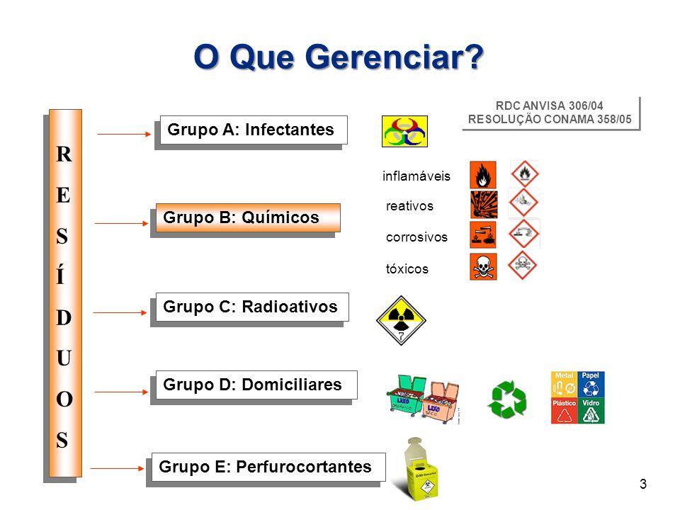 Grupo A: Infectantes Grupo B: Químicos Grupo C: Radioativos Grupo D: Domiciliares Grupo E: Perfurocortantes RESÍDUOSRESÍDUOS RESÍDUOSRESÍDUOS RDC ANVI
