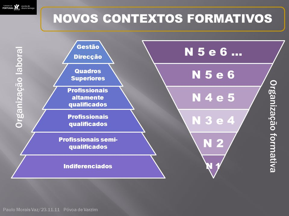 Gestão Direcção Quadros Superiores Profissionais altamente qualificados Profissionais qualificados Profissionais semi- qualificados Indiferenciados N 5 e 6 … N 5 e 6 N 4 e 5 N 3 e 4 N 2 N 1 O r g a n i z a ç ã o l a b o r a l O r g a n i z a ç ã o f o r m a t i v a NOVOS CONTEXTOS FORMATIVOS Paulo Morais Vaz/23.11.11 Póvoa de Varzim