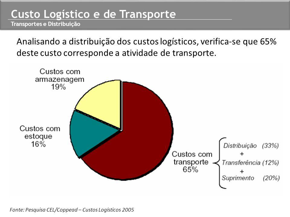 Analisando a distribuição dos custos logísticos, verifica-se que 65% deste custo corresponde a atividade de transporte. Fonte: Pesquisa CEL/Coppead –