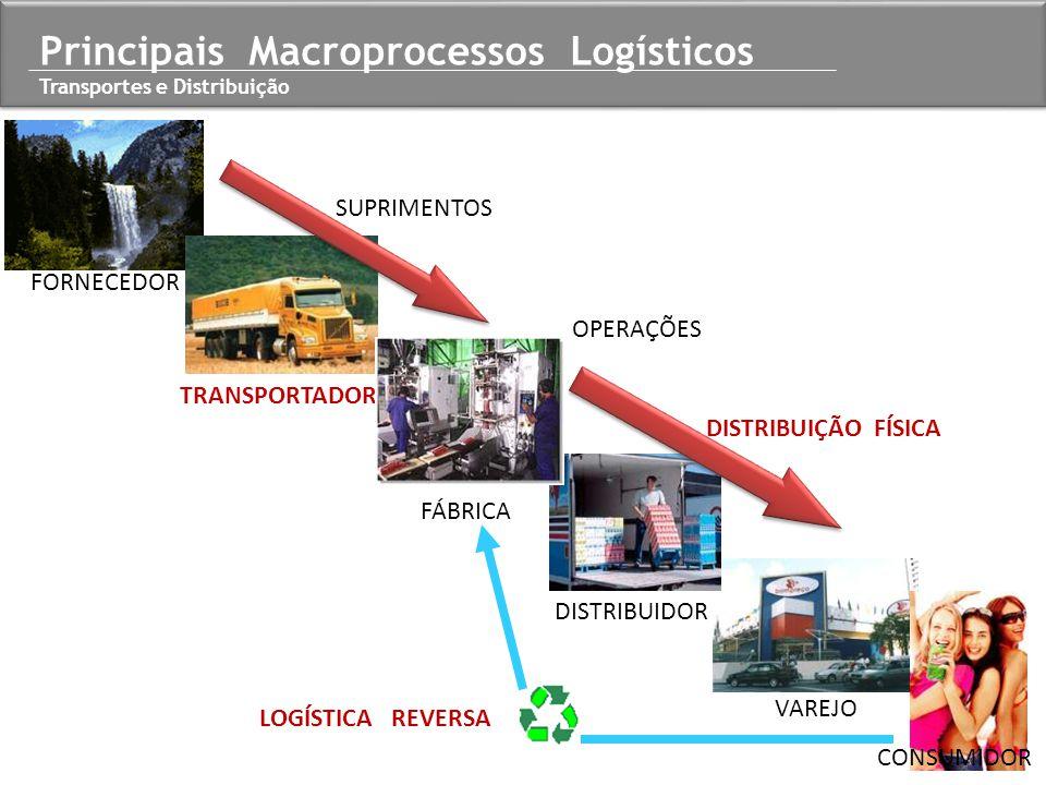 FORNECEDOR TRANSPORTADOR FÁBRICA DISTRIBUIDOR VAREJO CONSUMIDOR LOGÍSTICA REVERSA DISTRIBUIÇÃO FÍSICA OPERAÇÕES SUPRIMENTOS Principais Macroprocessos