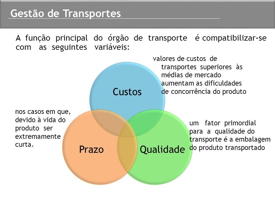 A função principal do órgão de transporte é compatibilizar-se com as seguintes variáveis: Gestão de Transportes Custos QualidadePrazo valores de custo
