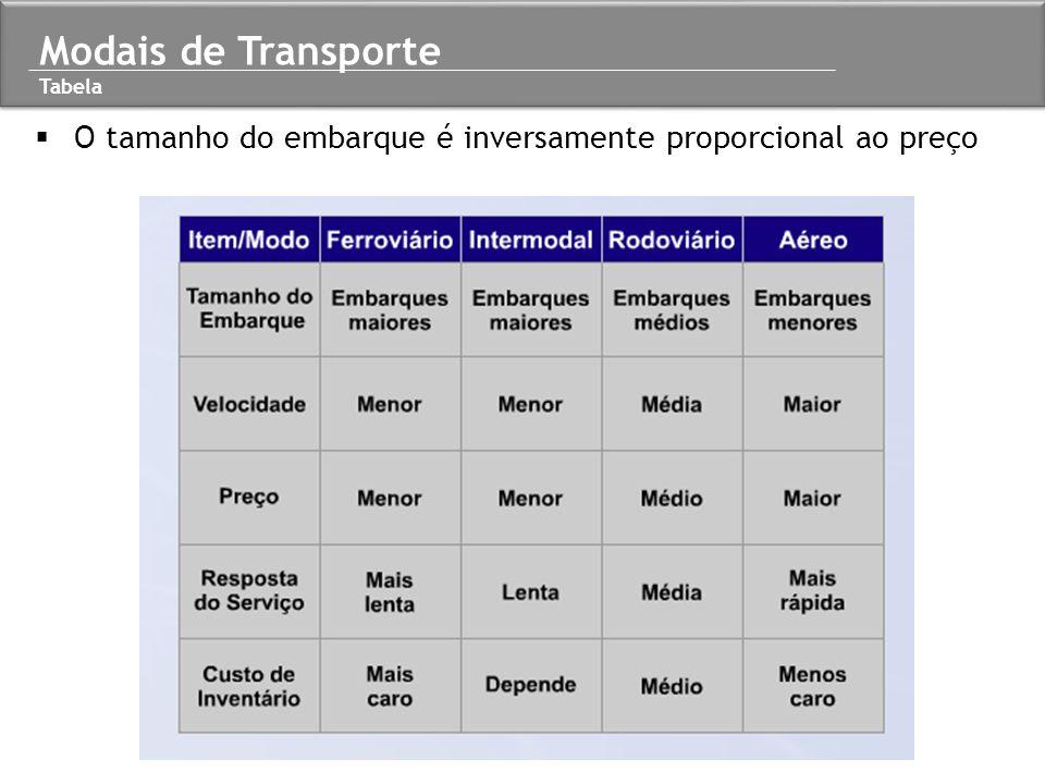  O tamanho do embarque é inversamente proporcional ao preço Modais de Transporte Tabela