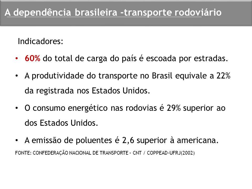Indicadores: 60% do total de carga do país é escoada por estradas. A produtividade do transporte no Brasil equivale a 22% da registrada nos Estados Un