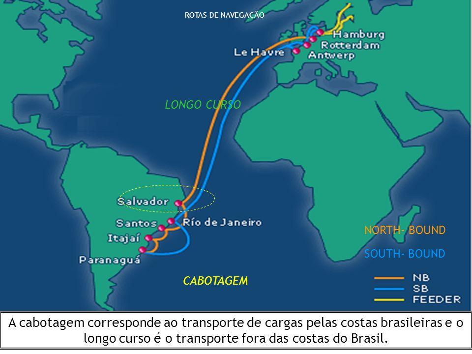 CABOTAGEM LONGO CURSO ROTAS DE NAVEGAÇÃO NORTH- BOUND SOUTH- BOUND A cabotagem corresponde ao transporte de cargas pelas costas brasileiras e o longo