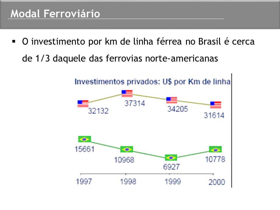  O investimento por km de linha férrea no Brasil é cerca de 1/3 daquele das ferrovias norte-americanas Modal Ferroviário