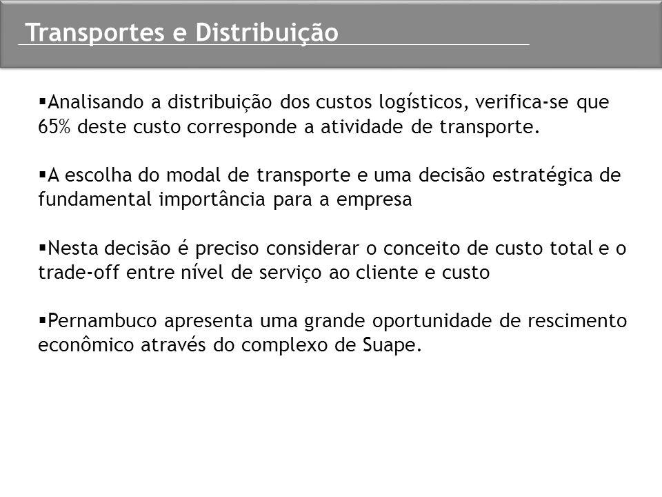  Analisando a distribuição dos custos logísticos, verifica-se que 65% deste custo corresponde a atividade de transporte.  A escolha do modal de tran