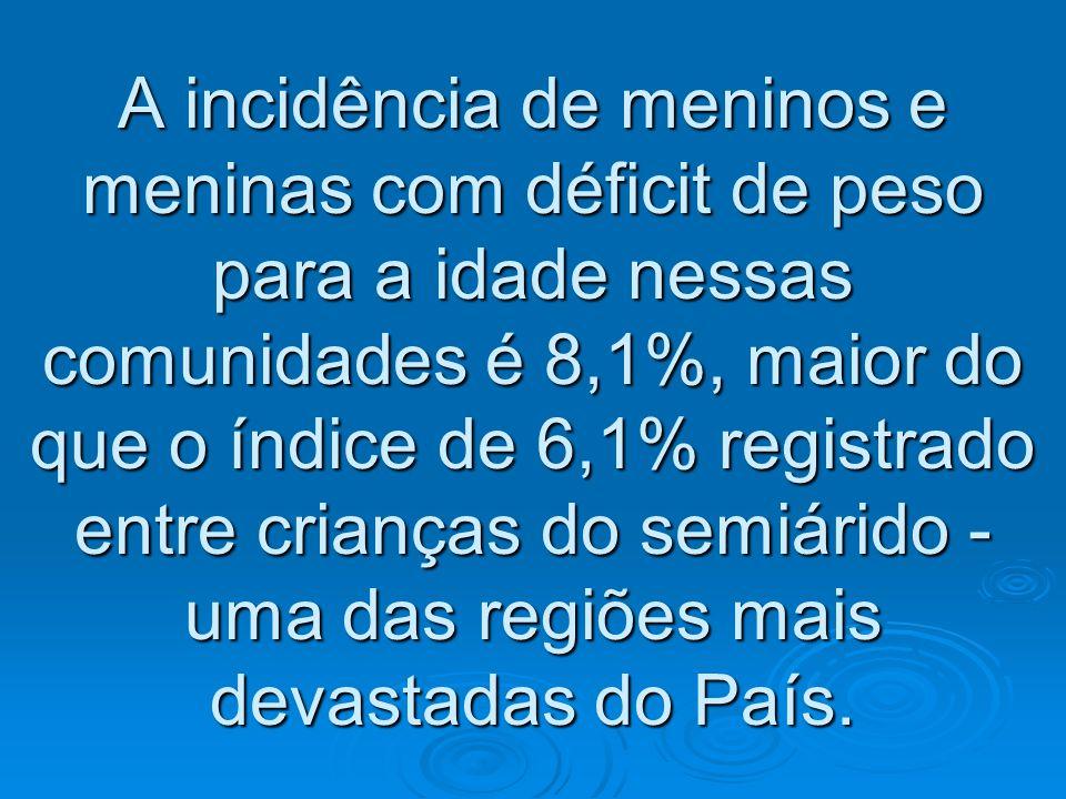 A incidência de meninos e meninas com déficit de peso para a idade nessas comunidades é 8,1%, maior do que o índice de 6,1% registrado entre crianças do semiárido - uma das regiões mais devastadas do País.