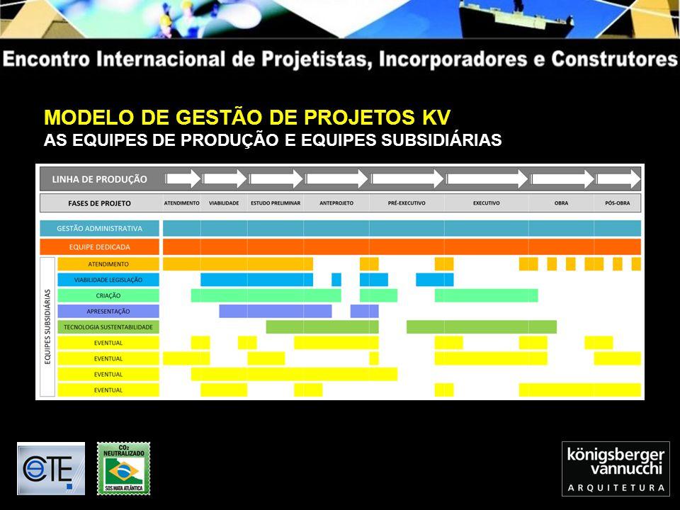 MODELO DE GESTÃO DE PROJETOS KV AS EQUIPES DE PRODUÇÃO E EQUIPES SUBSIDIÁRIAS