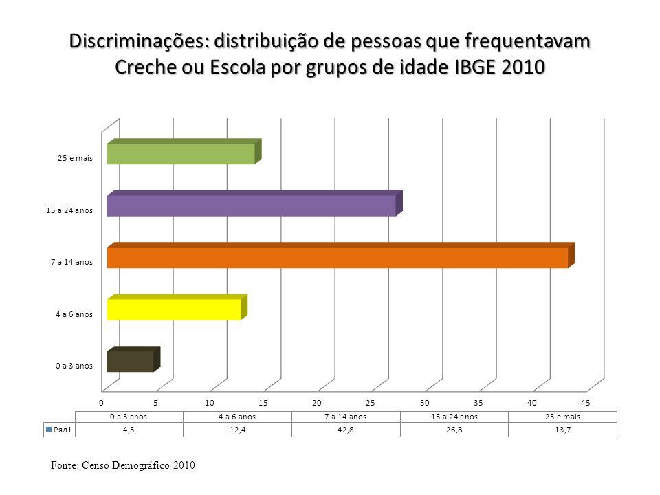 Discriminações: distribuição de pessoas que frequentavam Creche ou Escola por grupos de idade IBGE 2010 Fonte: Censo Demográfico 2010
