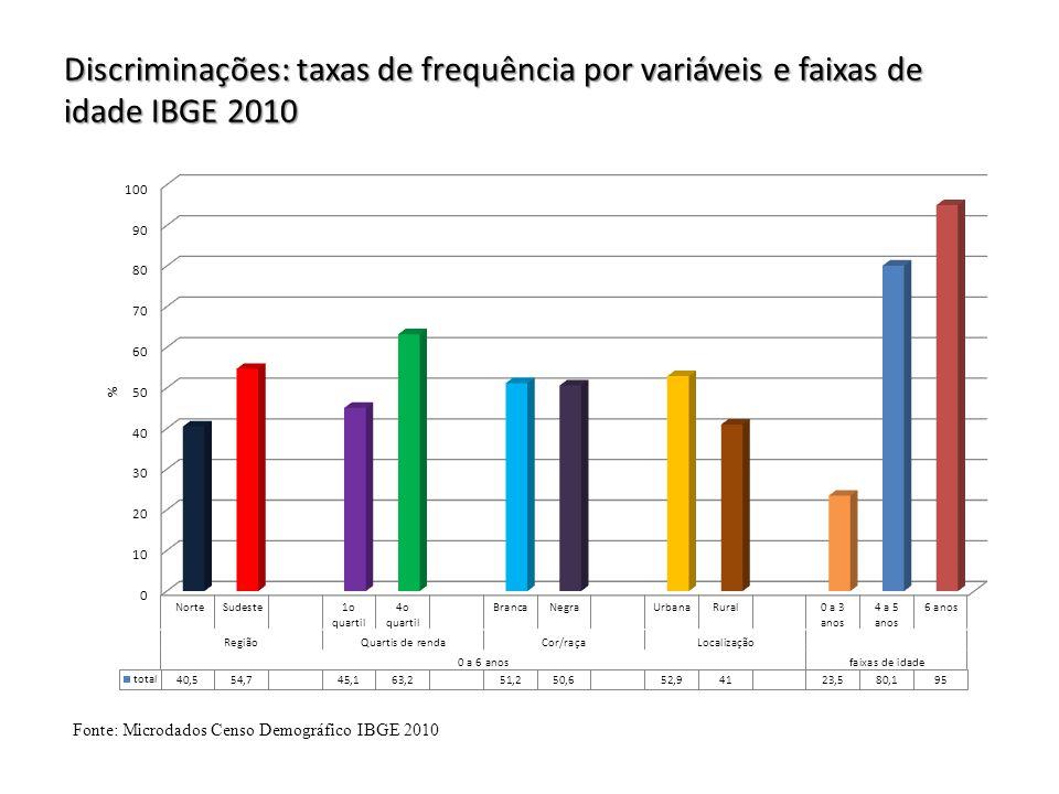 Discriminações: taxas de frequência por variáveis e faixas de idade IBGE 2010 Fonte: Microdados Censo Demográfico IBGE 2010