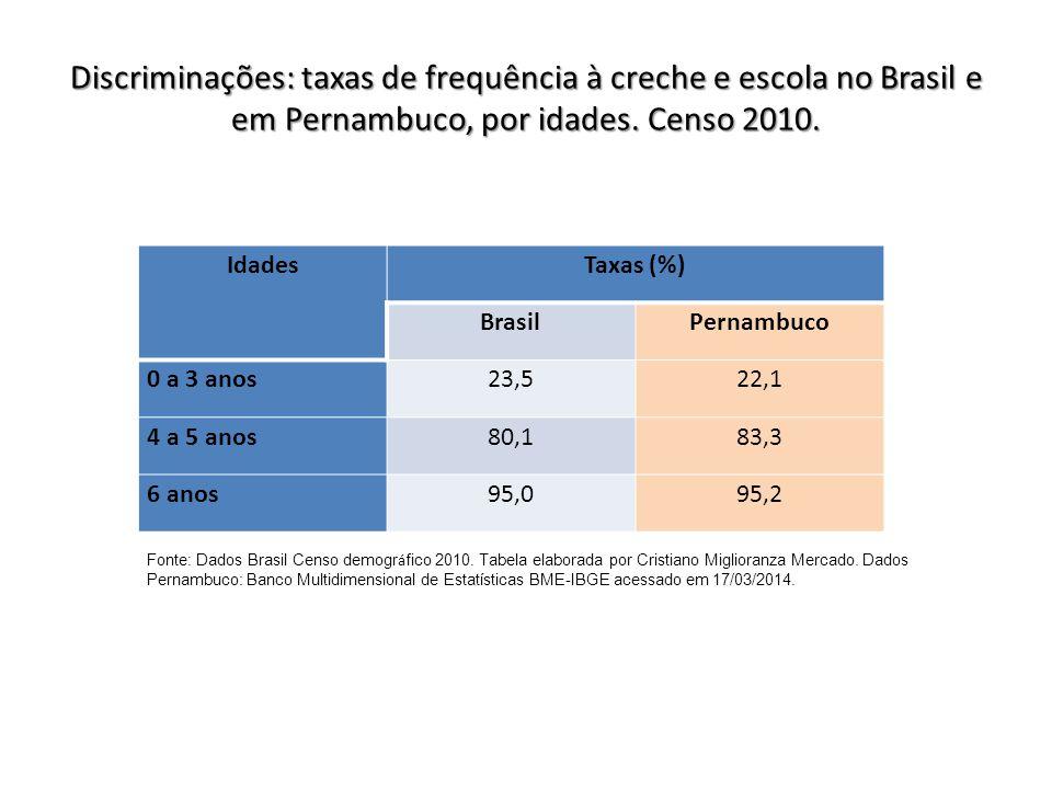 Discriminações: taxas de frequência à creche e escola no Brasil e em Pernambuco, por idades. Censo 2010. IdadesTaxas (%) BrasilPernambuco 0 a 3 anos23