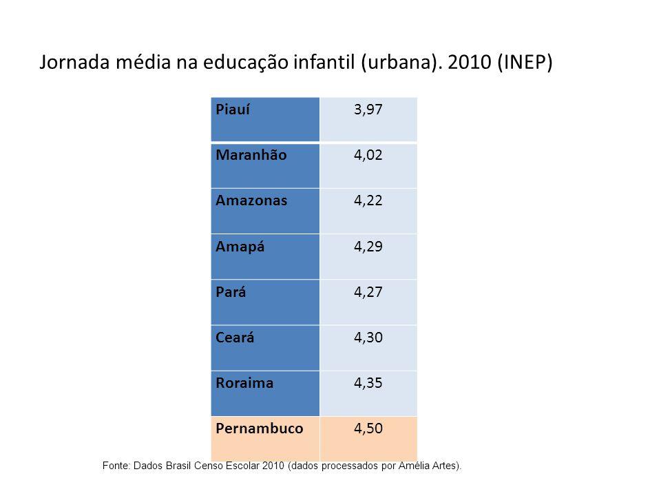 Jornada média na educação infantil (urbana). 2010 (INEP) Piauí 3,97 Maranhão 4,02 Amazonas 4,22 Amapá 4,29 Pará 4,27 Ceará 4,30 Roraima 4,35 Pernambuc