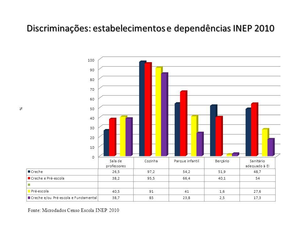 Discriminações: estabelecimentos e dependências INEP 2010 Fonte: Microdados Censo Escola INEP 2010