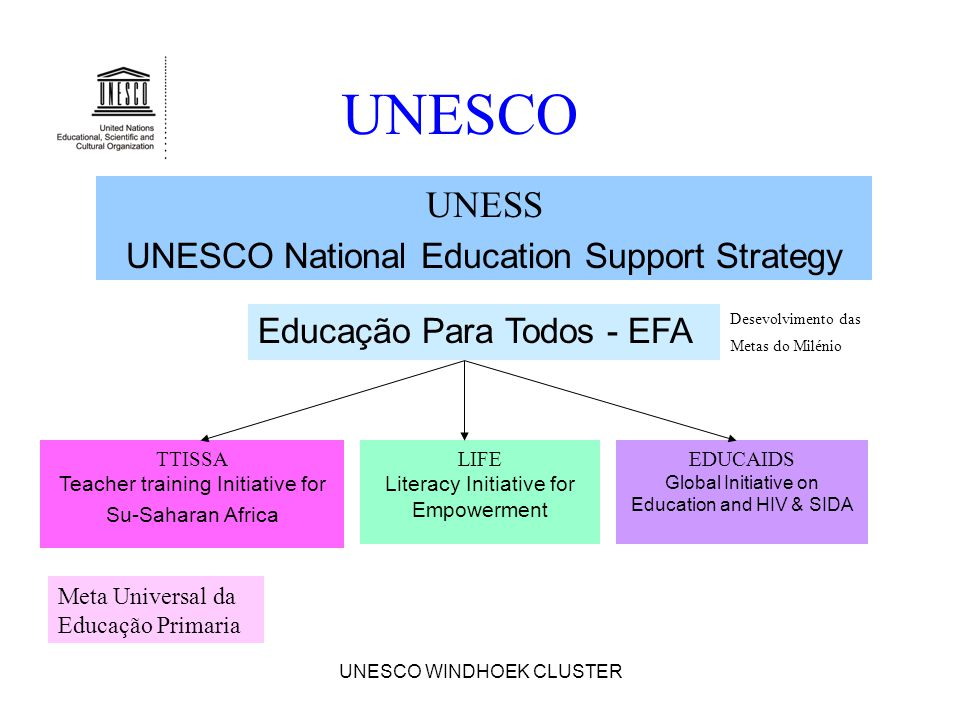 UNESCO WINDHOEK CLUSTER UNESCO Educação Para Todos - EFA UNESS UNESCO National Education Support Strategy TTISSA Teacher training Initiative for Su-Sa
