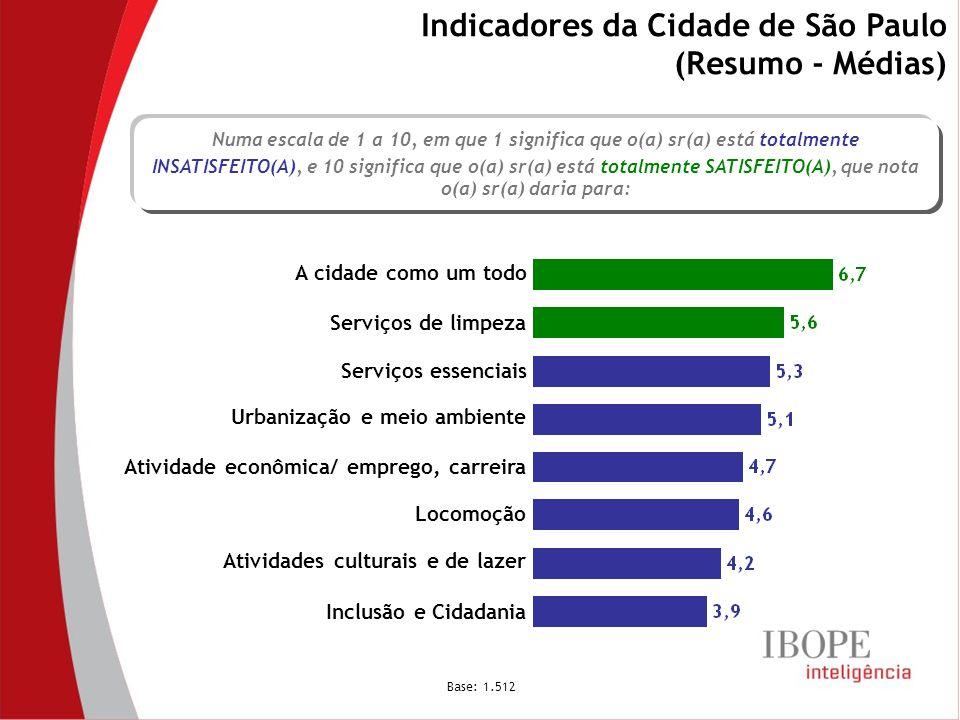 Indicadores da Cidade de São Paulo (Resumo - Médias) Base: 1.512 A cidade como um todo Serviços essenciais Serviços de limpeza Locomoção Urbanização e meio ambiente Inclusão e Cidadania Atividade econômica/ emprego, carreira Numa escala de 1 a 10, em que 1 significa que o(a) sr(a) está totalmente INSATISFEITO(A), e 10 significa que o(a) sr(a) está totalmente SATISFEITO(A), que nota o(a) sr(a) daria para: Atividades culturais e de lazer