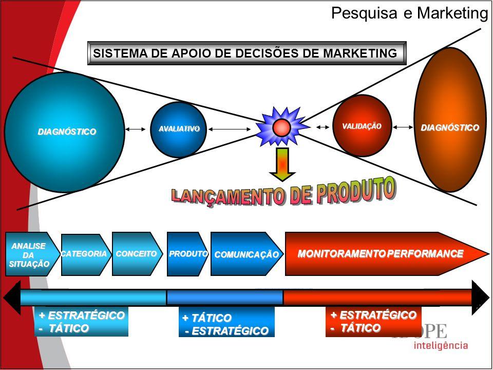 DIAGNÓSTICO AVALIATIVO VALIDAÇÃO DIAGNÓSTICO + ESTRATÉGICO - TÁTICO + TÁTICO - ESTRATÉGICO - ESTRATÉGICO + ESTRATÉGICO - TÁTICO ANALISEDASITUAÇÃO PRODUTOCOMUNICAÇÃO MONITORAMENTO PERFORMANCE SISTEMA DE APOIO DE DECISÕES DE MARKETING CONCEITOCATEGORIA Pesquisa e Marketing