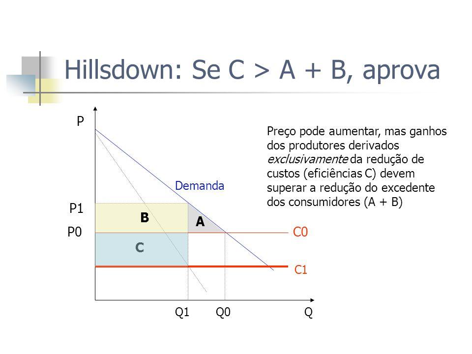 Hillsdown: Se C > A + B, aprova P Demanda P1 P0 C0 C C1 Q1 Q0 Q B A Preço pode aumentar, mas ganhos dos produtores derivados exclusivamente da redução de custos (eficiências C) devem superar a redução do excedente dos consumidores (A + B)