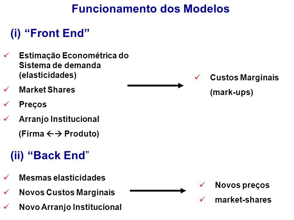 Funcionamento dos Modelos Estimação Econométrica do Sistema de demanda (elasticidades) Market Shares Preços Arranjo Institucional (Firma  Produto) Custos Marginais (mark-ups) Mesmas elasticidades Novos Custos Marginais Novo Arranjo Institucional Novos preços market-shares (i) Front End (ii) Back End
