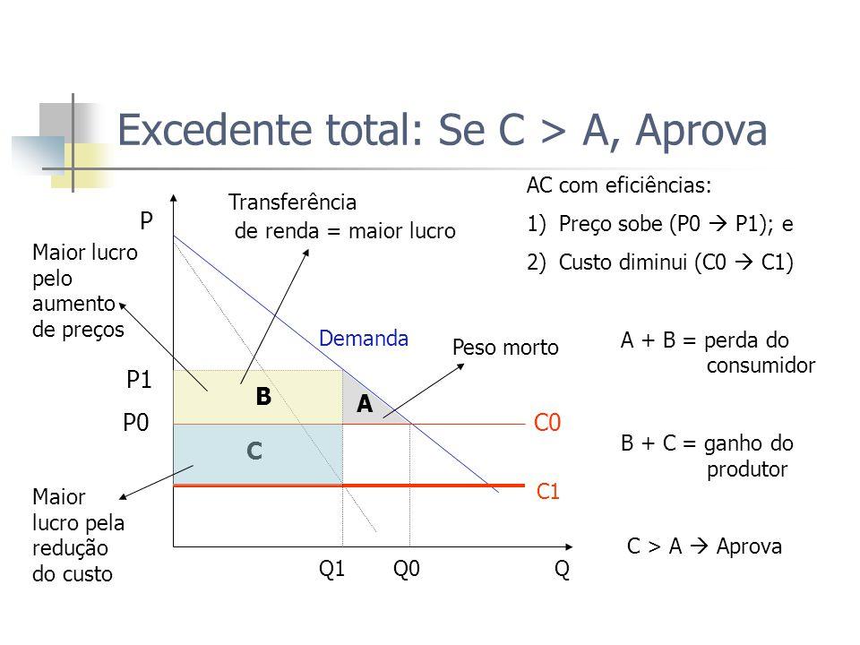 Excedente total: Se C > A, Aprova P Demanda P1 P0 C0 C C1 Q1 Q0 Q B A AC com eficiências: 1)Preço sobe (P0  P1); e 2)Custo diminui (C0  C1) A + B = perda do consumidor B + C = ganho do produtor C > A  Aprova Transferência de renda = maior lucro Peso morto Maior lucro pela redução do custo Maior lucro pelo aumento de preços