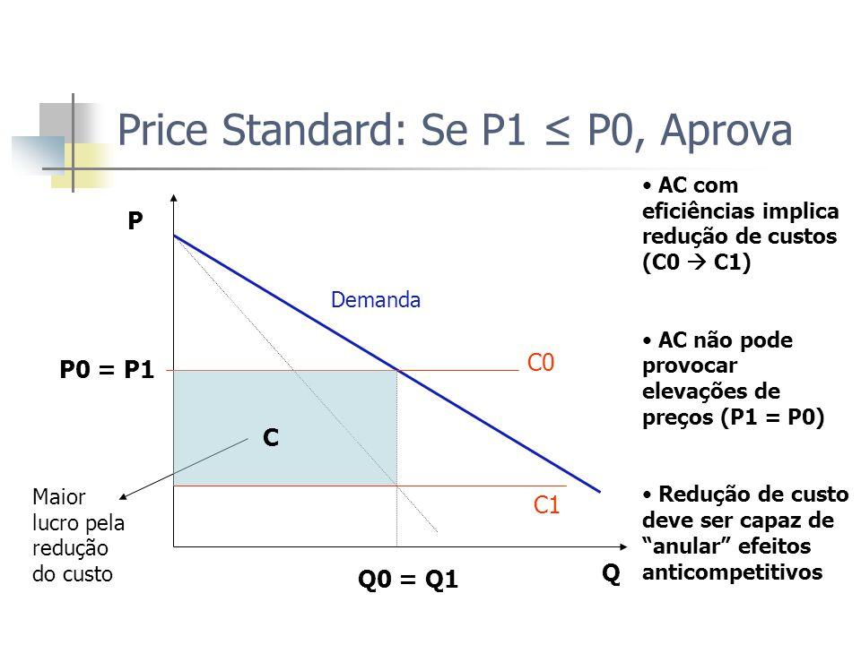 Price Standard: Se P1 ≤ P0, Aprova Maior lucro pela redução do custo P0 = P1 Demanda Q0 = Q1 Q C0 C1 C AC com eficiências implica redução de custos (C0  C1) AC não pode provocar elevações de preços (P1 = P0) Redução de custo deve ser capaz de anular efeitos anticompetitivos P